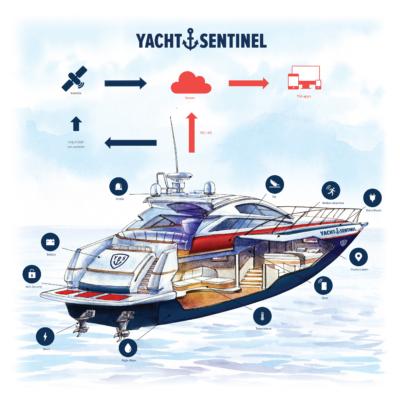 Yacht Sentinel YS6 - Diagram